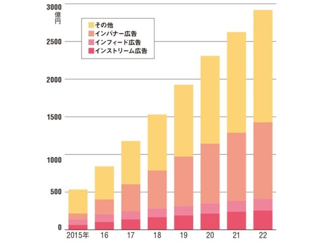 図1 動画広告市場規模推計・予測〈広告商品別〉(2015~2022年)