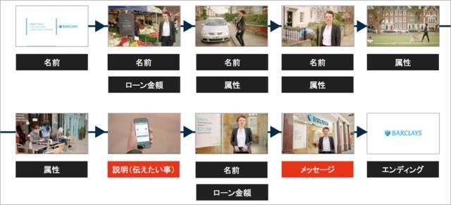 図2 属性や氏名、年齢など保有する顧客情報に基づいて生成されるパーソナライズド動画