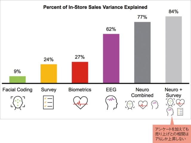 図2 さまざまな計測手法による調査と市場の売り上げの相関