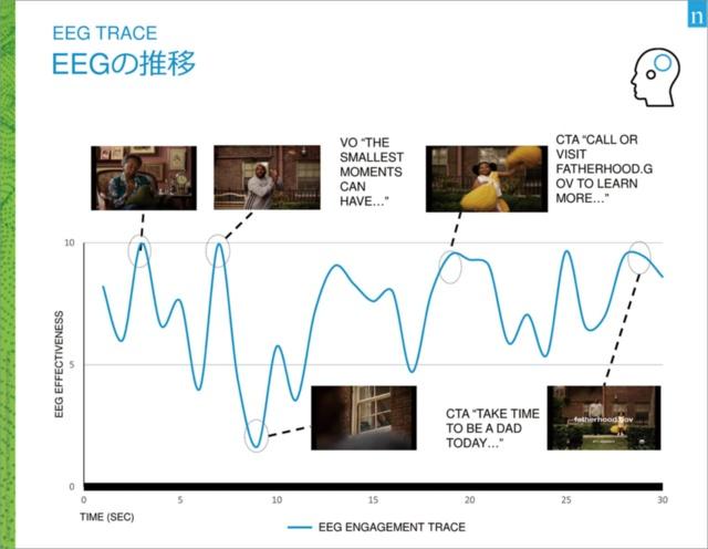 図3 人が動画を見たときのEEG(脳波)の動きの例