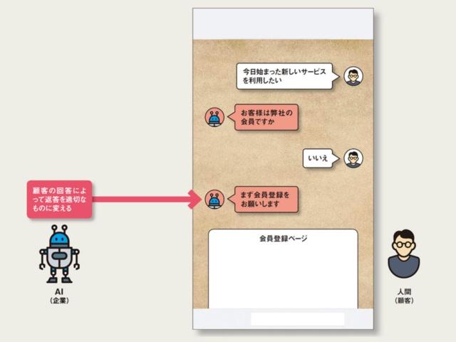 図1 チャットボットのイメージ