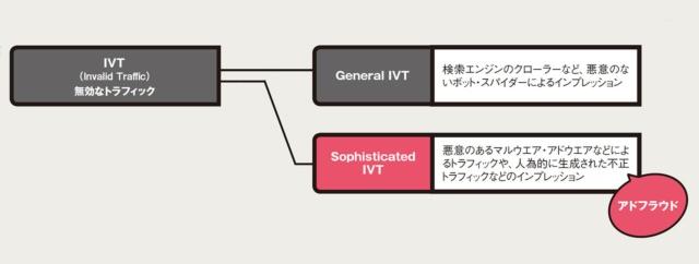 図1 IVT(無効トラフィック)の種類