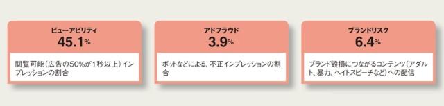 図2 日本国内のインターネット広告の状況