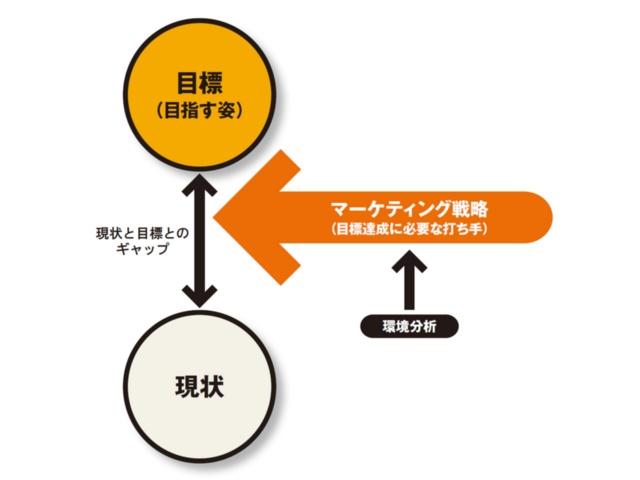 図1 マーケティング戦略における環境分析の位置付け