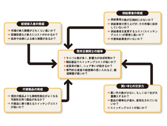 図1 5F分析の5つの要素の関係