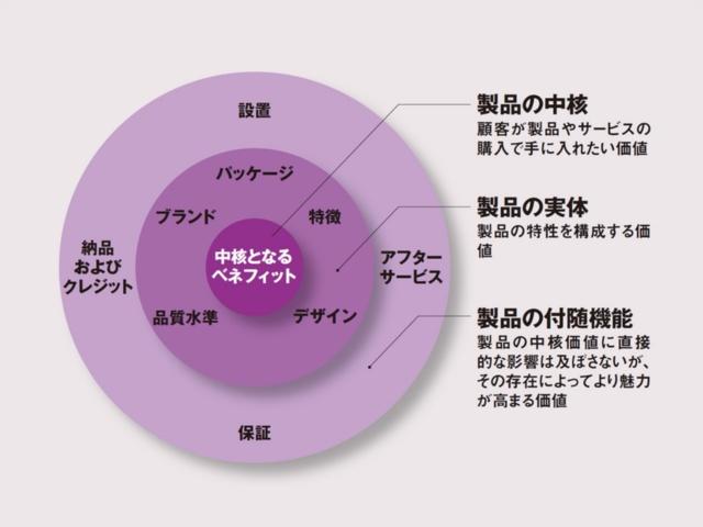 図1 製品価値3層モデル