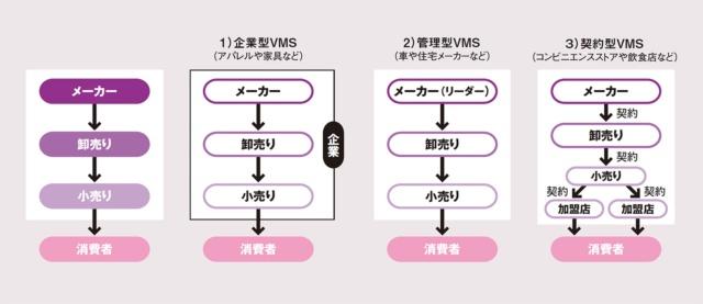 (1)垂直的マーケティング・システム(VMS)の概要