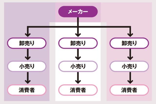 (3)マルチチャネル・マーケティング・システムの概要