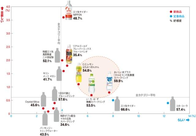 炭酸飲料の「らしさ」と「目新しさ」出現比率(商品別)