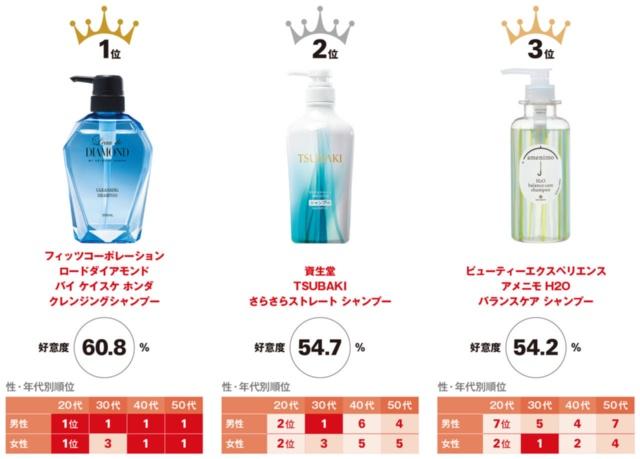 シャンプーのパッケージデザイン好意度トップ3(14商品中)