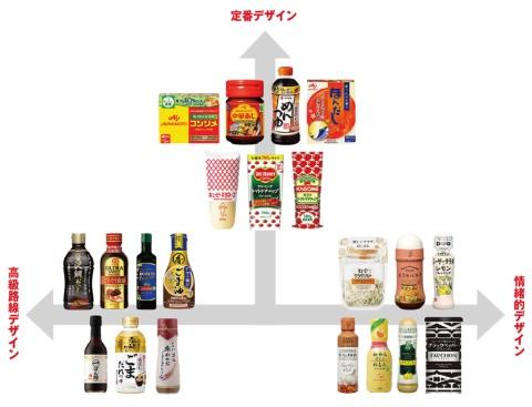 調味料デザインの方向