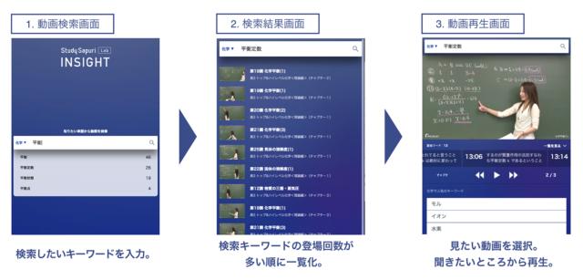スタディサプリの動画検索サービスの画面イメージ