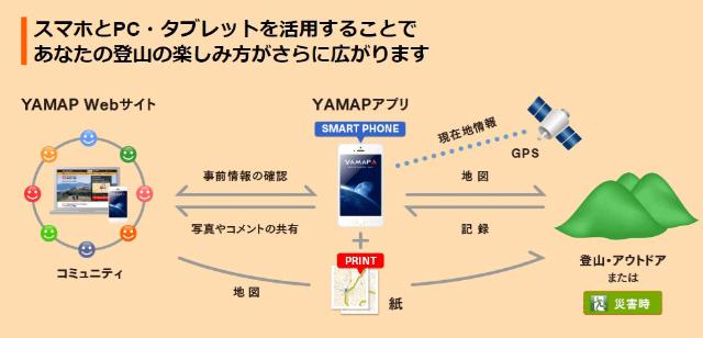 YAMAPのサービス(同社Webサイトより)