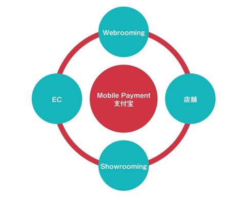 アリババにおけるオムニチャネルフロー。Mobile Paymentがつなぐ4つの買い物行動からなる