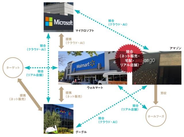 ウォルマートとアマゾンを中心としたIT業界などとの提携関係