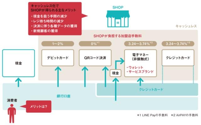 キャッシュレス決済サービスの中のQRコード決済の位置付け
