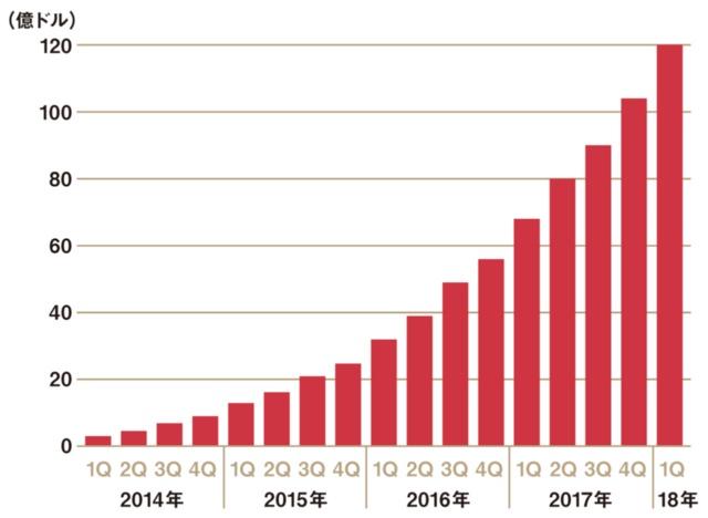 Venmoの決済取引総額の推移