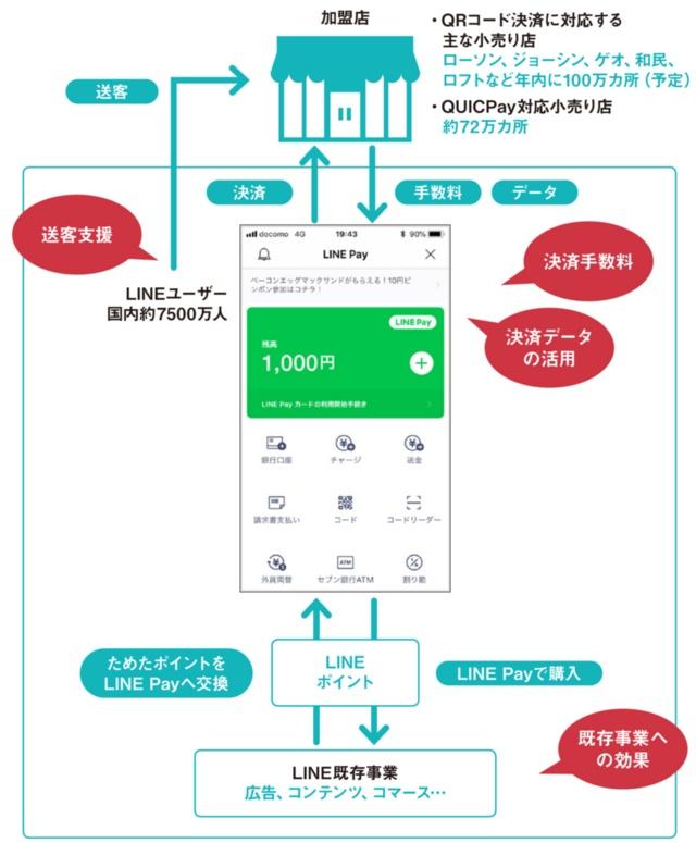 LINE Payが提供するQRコード決済サービスのイメージ(赤い吹き出しは想定される収益源)