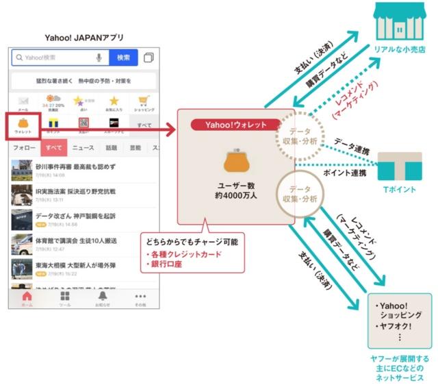ヤフーはユーザーの購買データなどを使ってリアル店でもレコメンドサービスを展開する考え