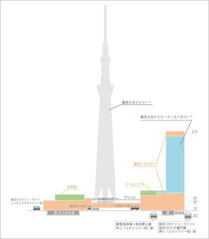 東武鉄道が運営する東京スカイツリータウン。東京スカイツリーを中心に商業施設の東京ソラマチとオフィス棟「東京スカイツリーイーストタワー」で構成される ©TOKYO-SKYTREETOWN