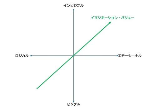 製品の価値を考えるには、2つの軸でマッピングしてみよう