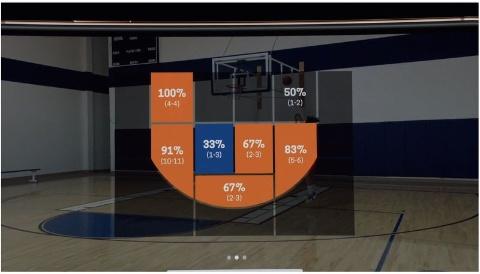 利用シーンの1つとして提示されたプレゼンにはかなりニッチな用途も。バスケットボールのシュート成功率などを分析するアプリなどを紹介した