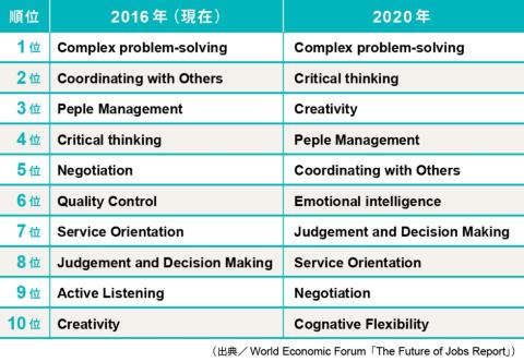 求められるスキルの比較(2016年版)