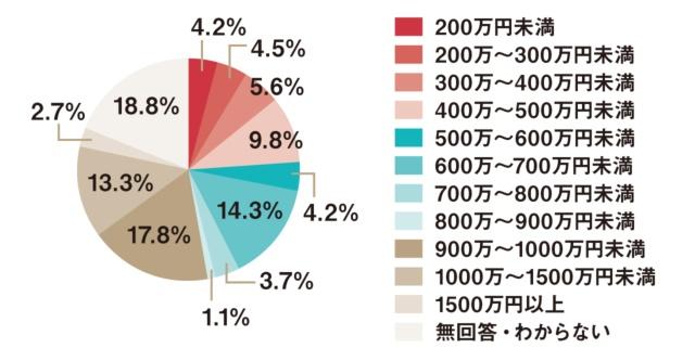 世帯年収が比較的高い層が関心を示している
