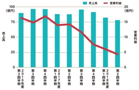ぐるなびの四半期ごとの売上高と営業利益の推移