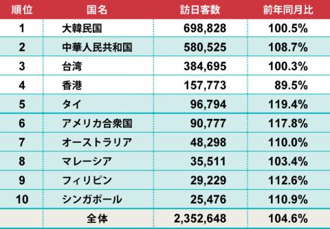 2019年2月の訪日外国人数 伸び率ランキング(国と地域)