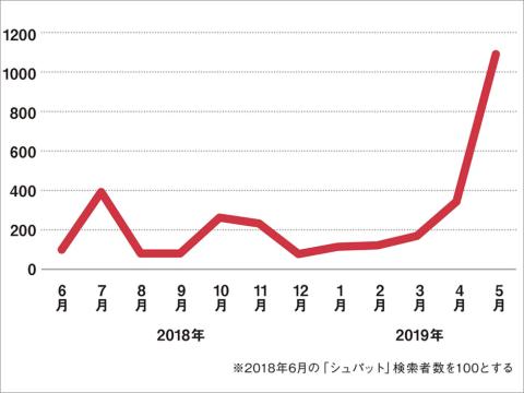 4月から5月にかけて「シュパット」検索者数が急増