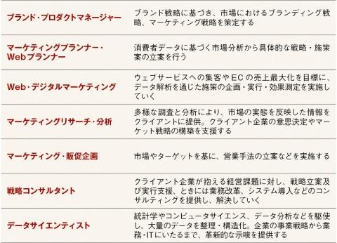 調査した7つの職種の定義
