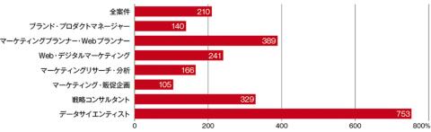 2017年4~6月から19年4~6月までの求人数の伸び