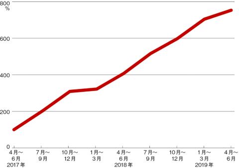データサイエンティストの求人数の推移