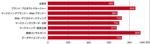 2019年4~6月の各職種の平均年収