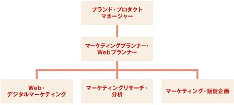 マーケティング職の組織図の例