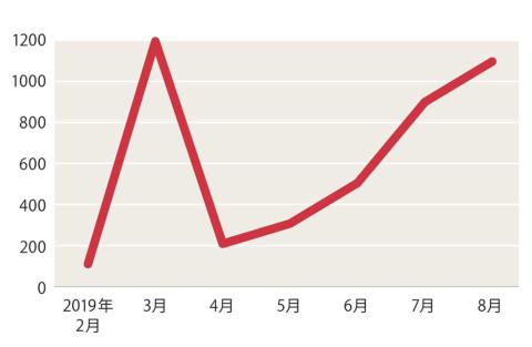 日本郵便が導入した3月、Amazon.co.jpがエリアを拡大した7月に「置き配」検索者数が伸びた