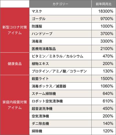 中国の大手ECモール「天猫(Tmall)」で2020年2月に売り上げが増加した商品カテゴリーの一覧(集計期間:20年1月17日~2月13日)