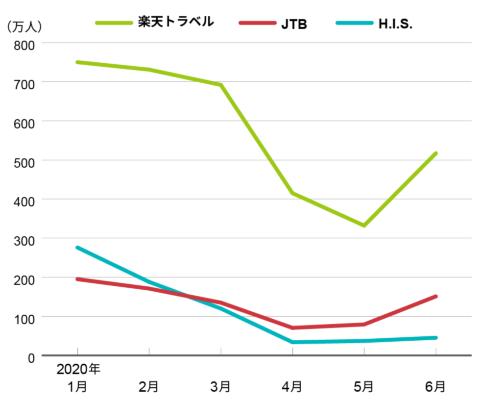 楽天トラベル、JTB、HISのサイト訪問者数推移(PC利用者)