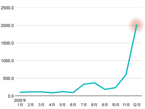 「ミロ」検索者数の推移