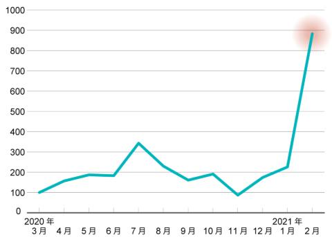 「キリンホームタップ」検索者数の推移
