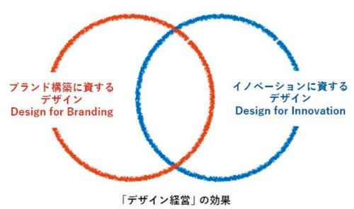 「デザイン経営」は、ブランドとイノベーションを通じて、企業の産業競争力の向上に寄与するという(同報告書より)