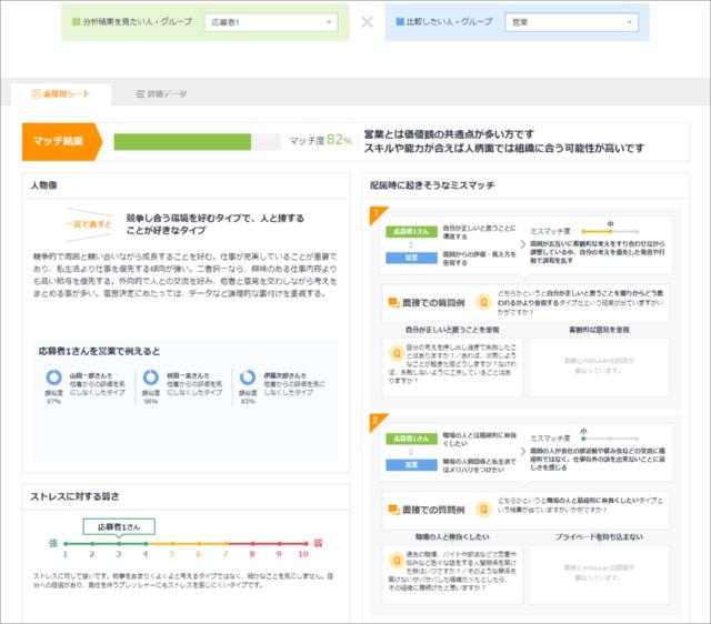 人と組織のミスマッチ解消を目指すツール「mitsucari適性検査」の結果画面イメージ