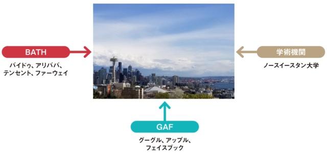 シアトルは西から中国のテックジャイアント、南からはシリコンバレーの大手、米国内からは大学が続々と進出してきている