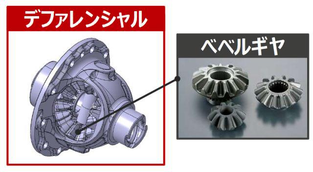 自動車のエンジントルクを入力軸から受け、左右のタイヤに適正な回転差をつけて配分するデファレンシャルアセンブリー(上左)