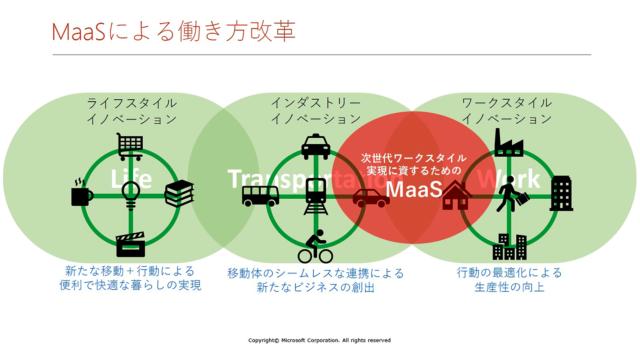 日本マイクロソフトは、ワークスタイル、ライフスタイル、インダストリー(交通)の3軸の融合を目指す