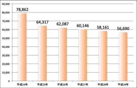 上海総領事館管轄人数 外務省 海外在留邦人数調査統計より