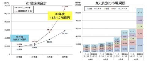 日本におけるシェアリングエコノミーの市場規模 出典/一般社団法人シェアリングエコノミー協会より
