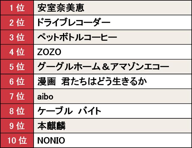18年のヒット1位は「安室奈美恵」 平成最後のランキング発表(画像)