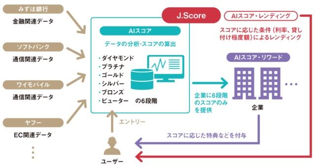 J.ScoreのAIスコア活用の仕組み
